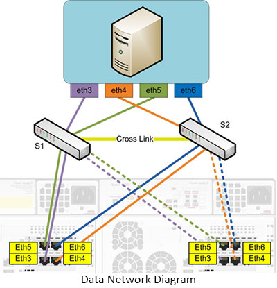 how to build a data storage network